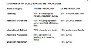 Comparison of World Ranking Methodologies